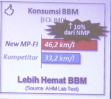 Konsumsi BBM New Megapro Fi