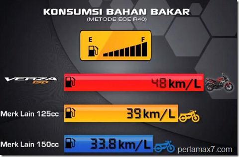 Konsumsi BBM Verza