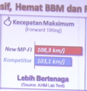 Top speed New Megapro PGM Fi