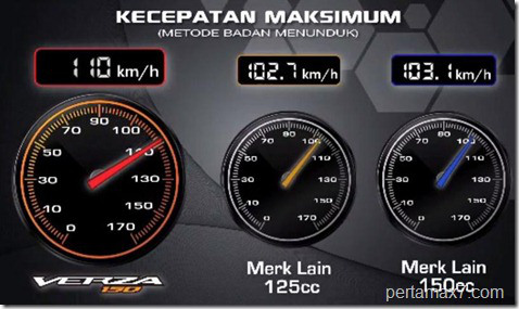 Top Speed Verza