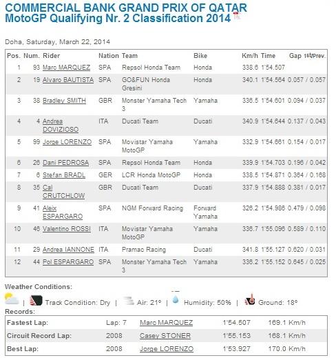 motogp qtt qatar 2014